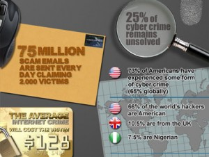cyber crime stats